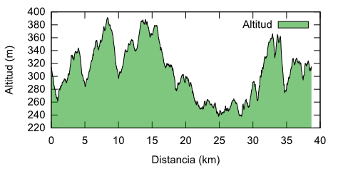 Altimetría de la ruta de Alborache